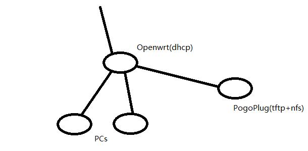 pxe网络拓扑